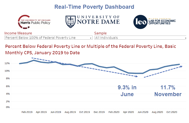 real time poverty dashboard 2020 11