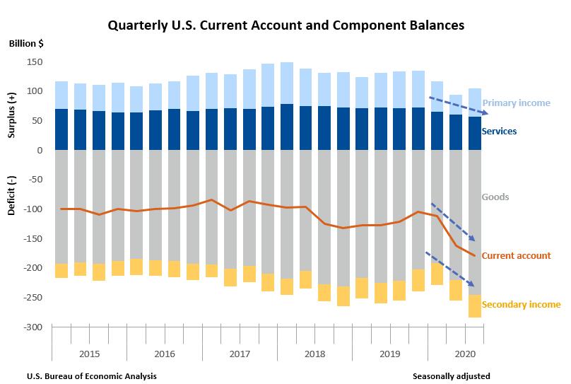 quarterly us current account 2020 q3