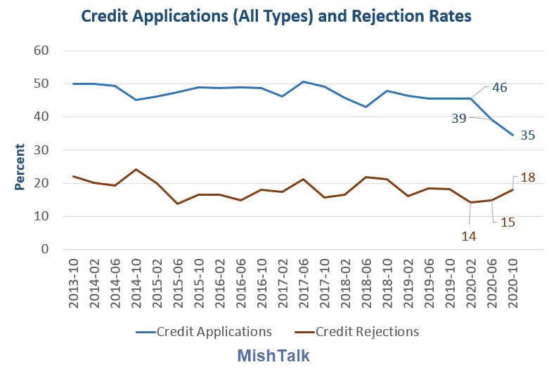 credit applications all types 2020 10