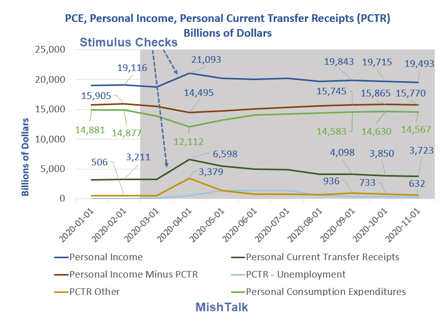pce personal income personal pctr 2020 11a