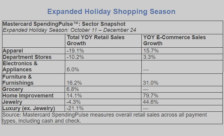 expanded holiday shopping season