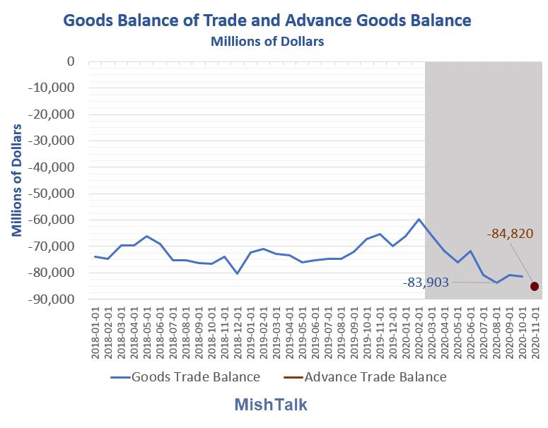 goods balance of trade and advance goods balance 2020 11 detail