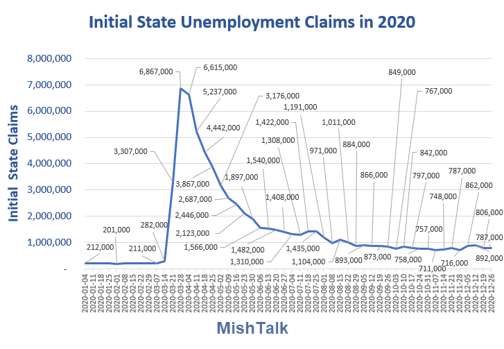 initial state unemployment claims in 2020  dec 31 report