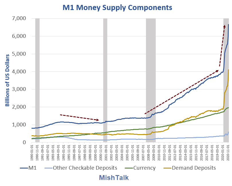 m1 money supply components 2021 01
