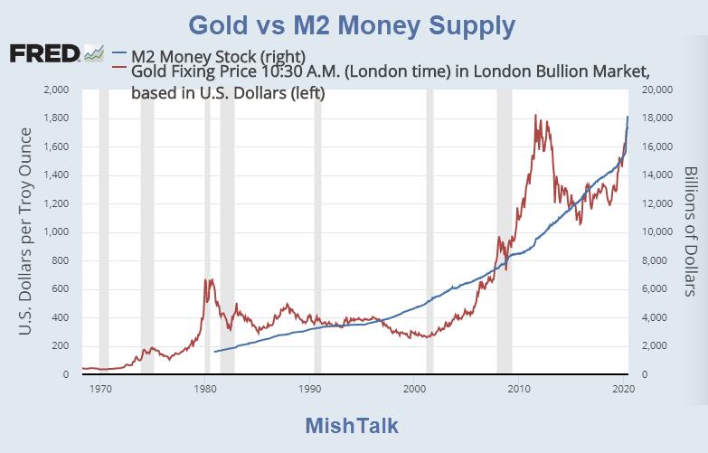 gold vs m2 money supply