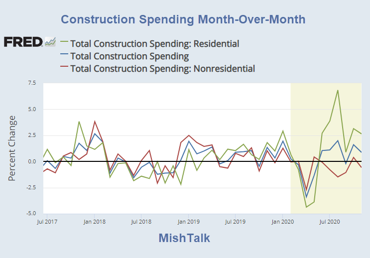 construction spending month over month for 2020 11