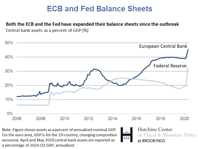 Euro Strong, Shedlock: Reader Asks Why The Is Euro So Strong?