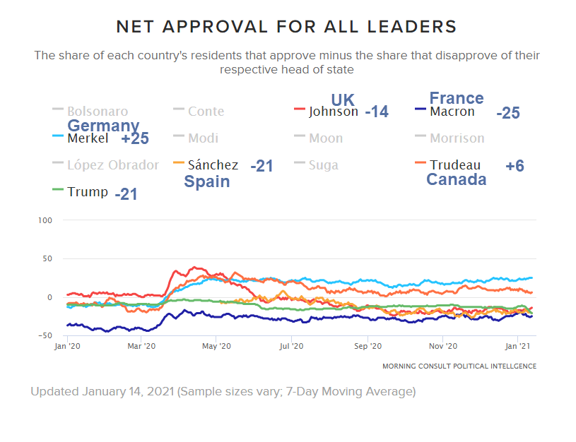 Trump is Still More Popular than the President of France