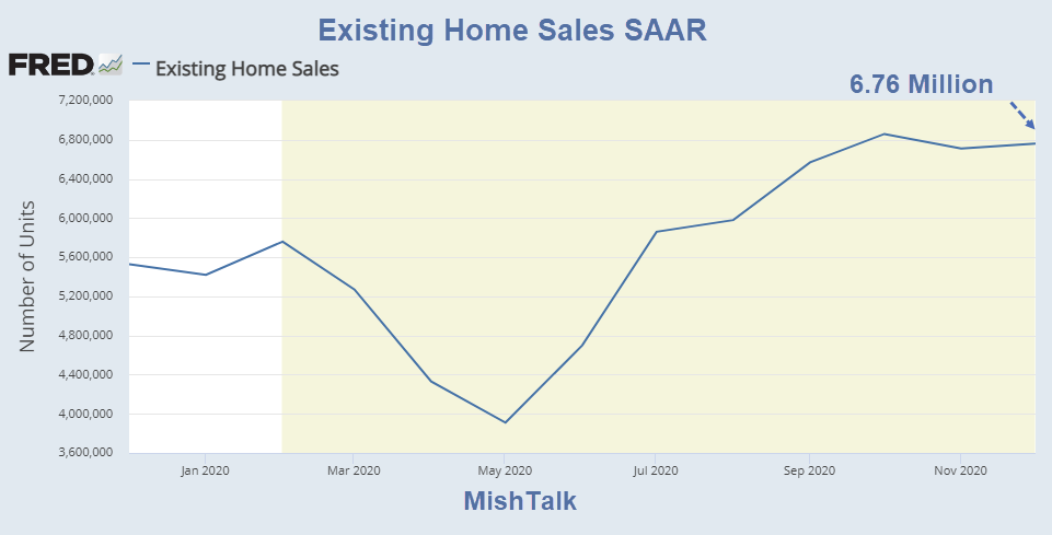 Existing Home Sales Rise to the Highest Level Since 2006