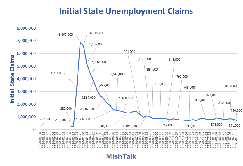 Initial Unemployment Claims Unexpectedly Dive, What Does That Mean?