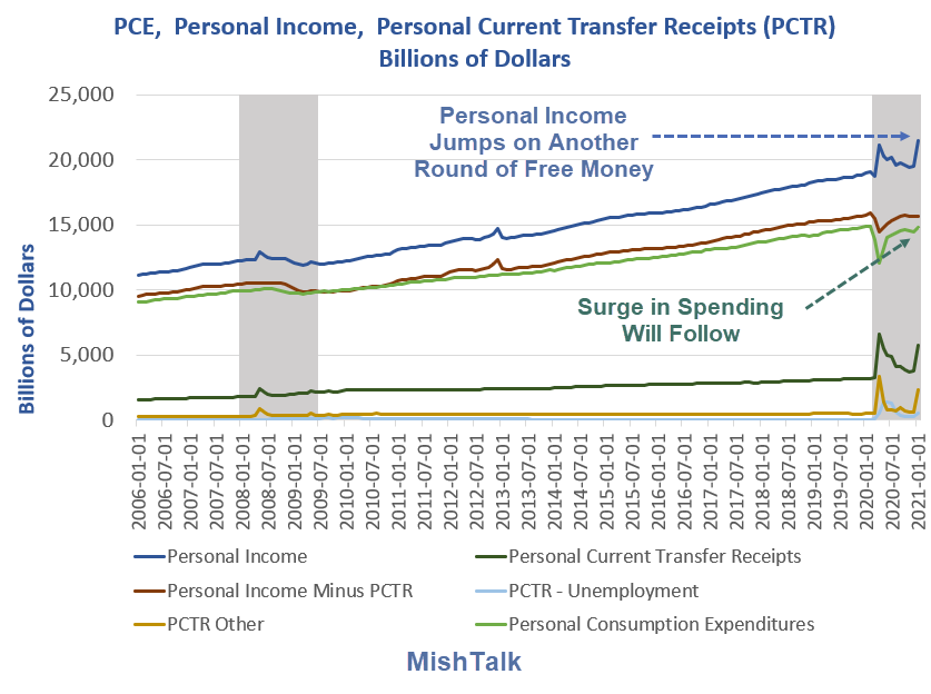Expect a Surge in Spending as Personal Income Jumps on Covid Stimulus Free Money