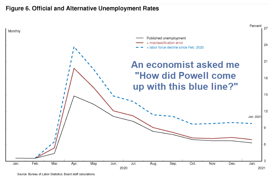 How Did the Fed Conclude the Real Unemployment Rate Was 10% in January?
