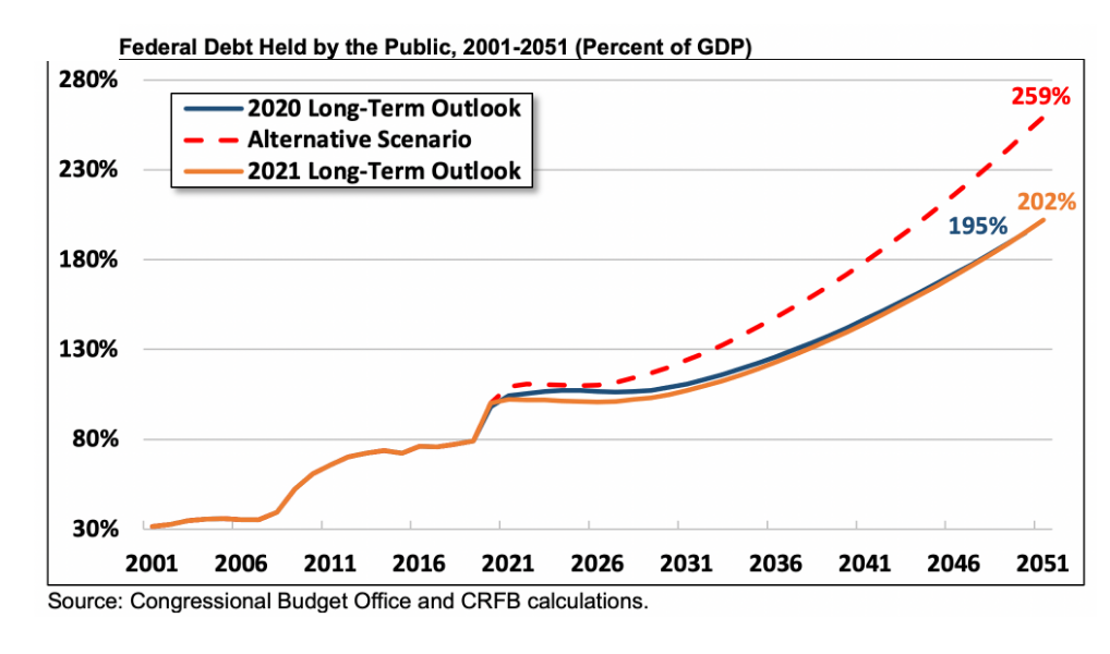 A Grim Look at the Exploding US Budget Deficit