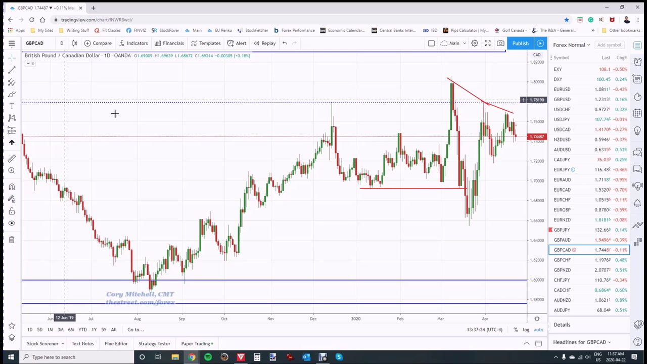 How I M Trading The Forex Majors This Week Using Price Action