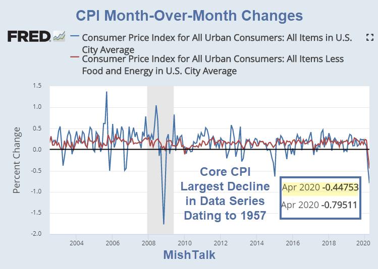 CPI and Core CPI in Rare Negative Territory - TheStreet