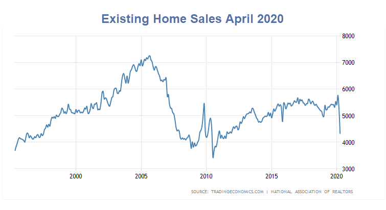 Existing Home Sales Plunge 17.8% Much Worse is on the Way