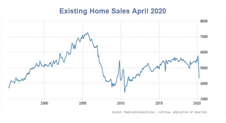 Vendas residenciais existentes caem 17,8% muito pior a caminho 1