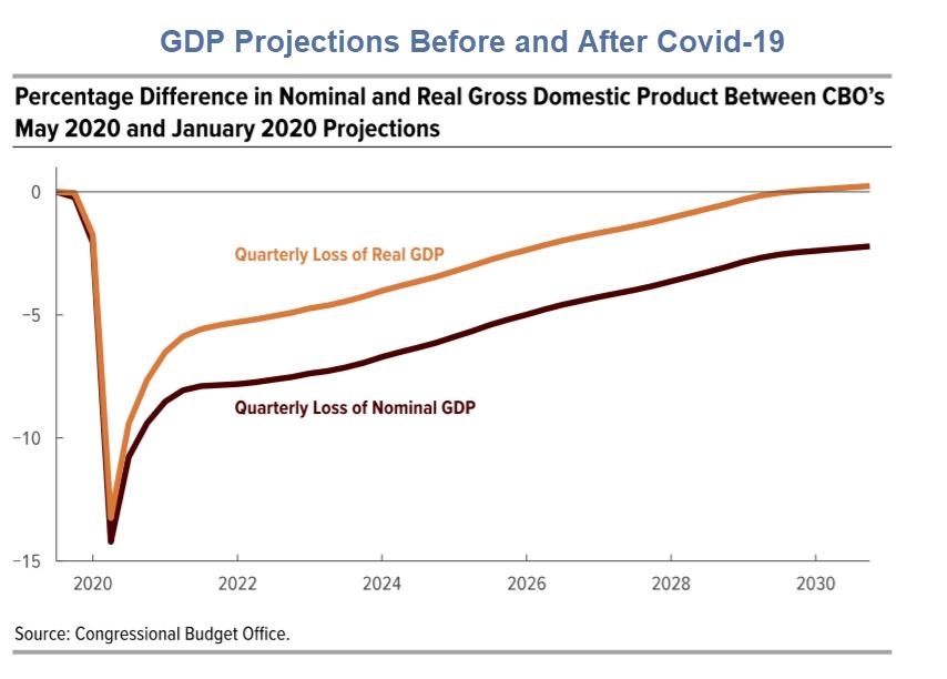 CBO estima que levará 10 anos apenas para voltar ao ponto