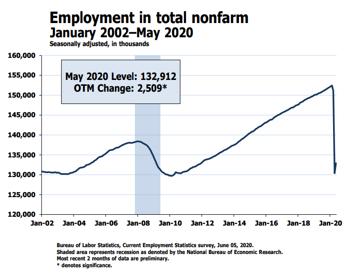 Surprise: The BLS Admits Another Phony Jobs Report
