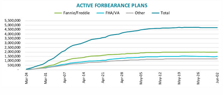 Decline in Mortgage Forbearance Plans But Payments Drop Too