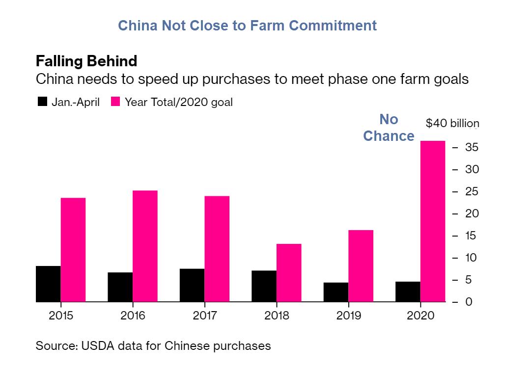 China compra apenas 13% de seu compromisso com soja 2