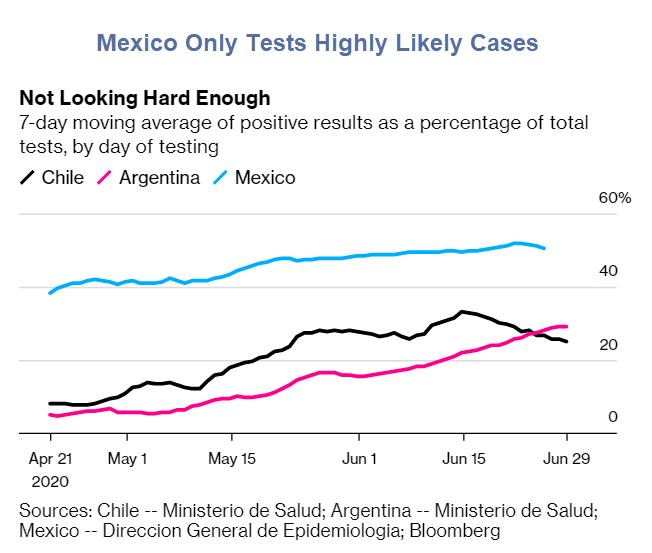 Perda de tempo para testar diz que o México é positivo em 50% 2