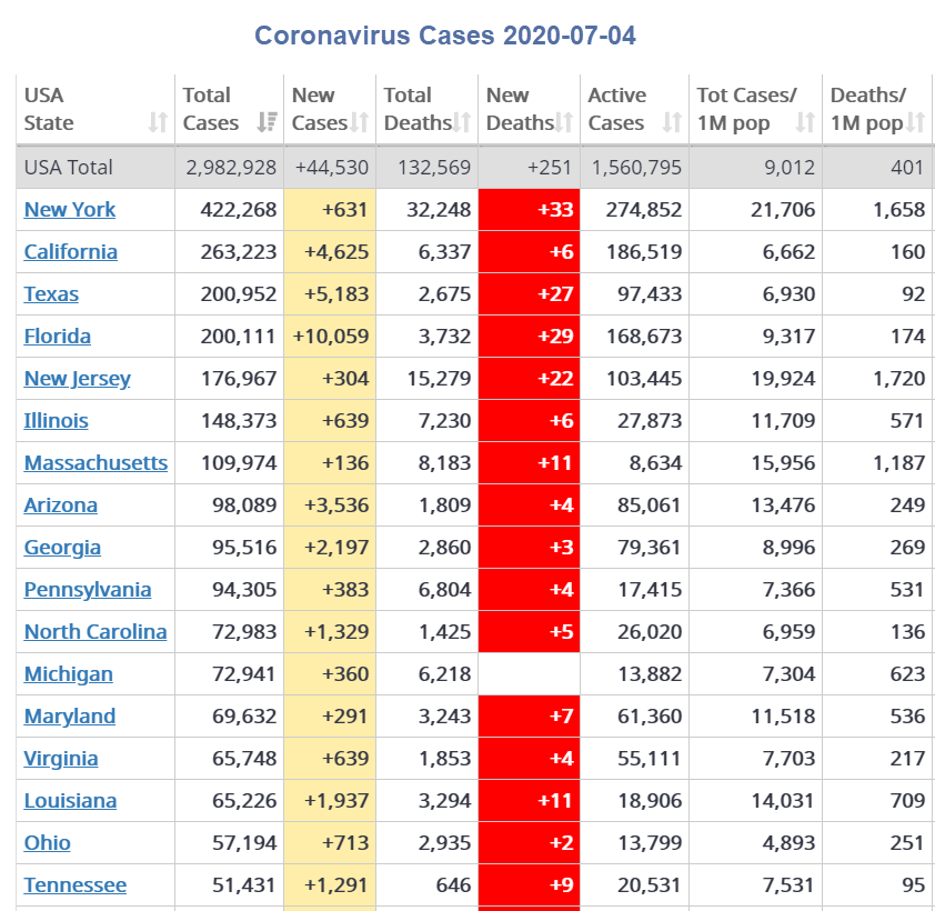 12 States Hit New Record Highs in Covid Cases