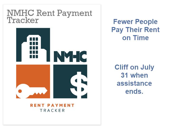 Menos pessoas pagam aluguel em julho