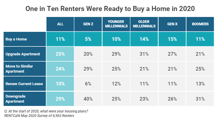 Home, Shedlock: Millennial Renters Abandon Their Home Buying Plans