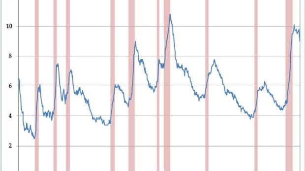 how-to-add-recession-bars-to-your-graphs-using-excel