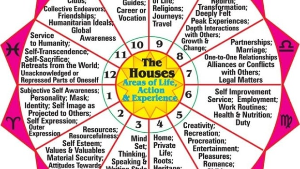 the-twelve-houses-of-astrology