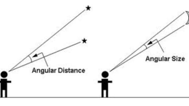 angular-distances
