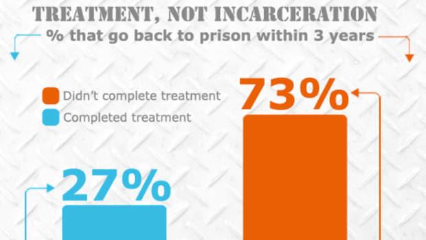 working-to-reduce-crime-punishment-or-rehabilitation