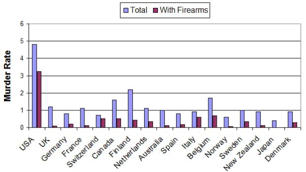 arguments-for-gun-control