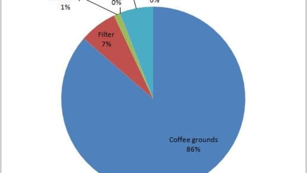 how-much-does-it-cost-to-make-coffee