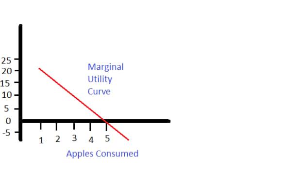 边际效用递减定律的详细解释