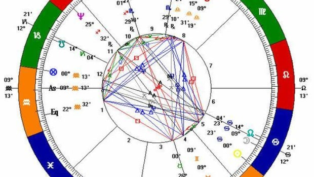 what-does-an-ascendant-mean-in-your-birth-chart