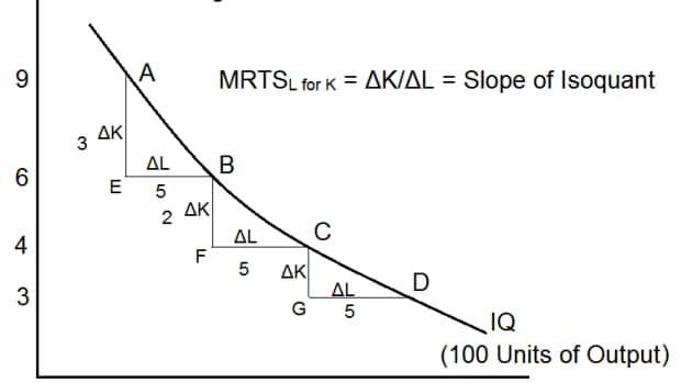 marginal-rate-of-technical-substitution