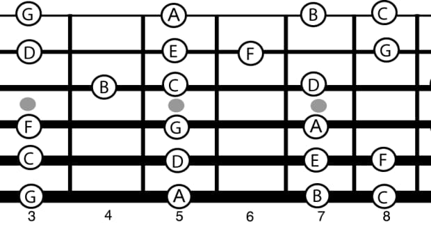guitar-neck-theory-understanding-how-the-notes-on-the-neck-work
