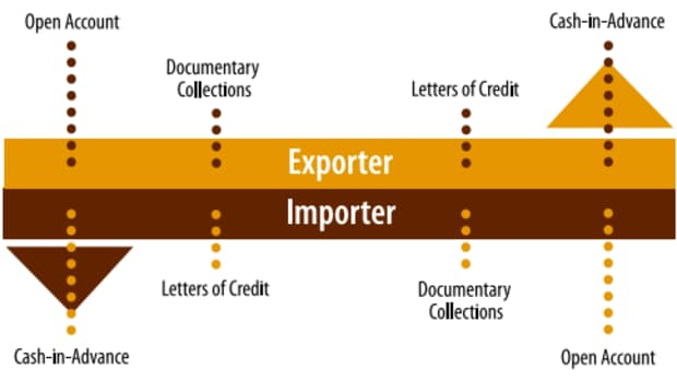 how-to-pay-chinese-supplier-letter-of-credit-lc-payment-china-as-protection-against-bad-chinese-supplier