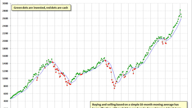 a-stock-market-timing-method-that-works