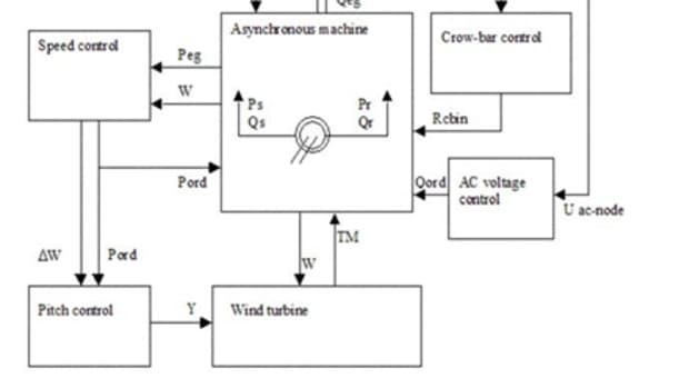 influence-of-the-wind-generator-on-power-grid-transient-stability