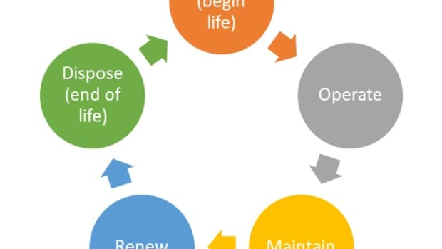 what-is-life-cycle-costing