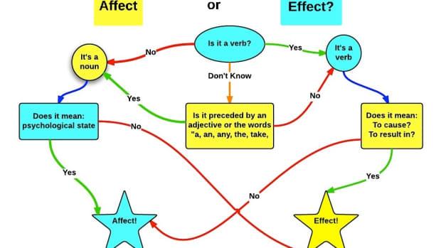 grammar_mishaps__affect_vs_effect