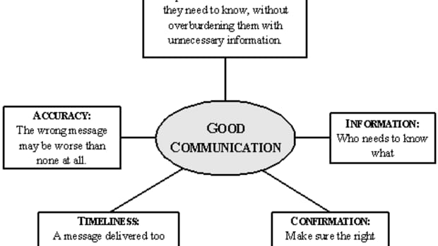 how-to-have-good-communication-skills