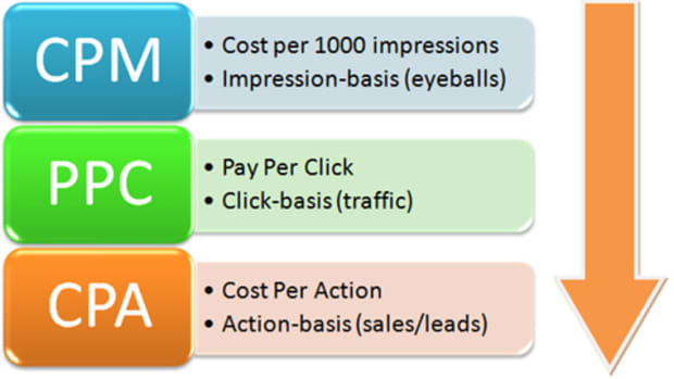 cpm-and-its-meaning-in-online-advertising
