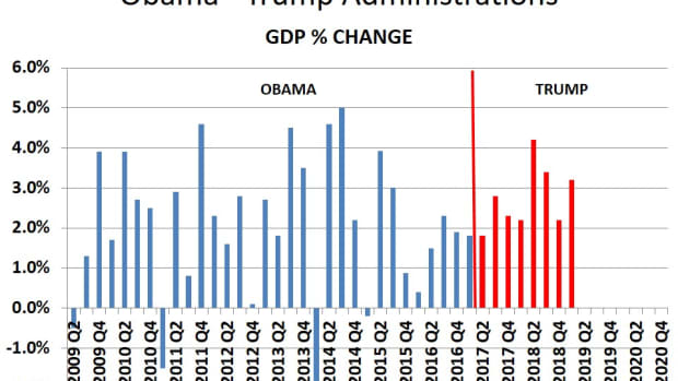 how-impressive-is-the-1st-quarter-gdp-growth-of-32-really