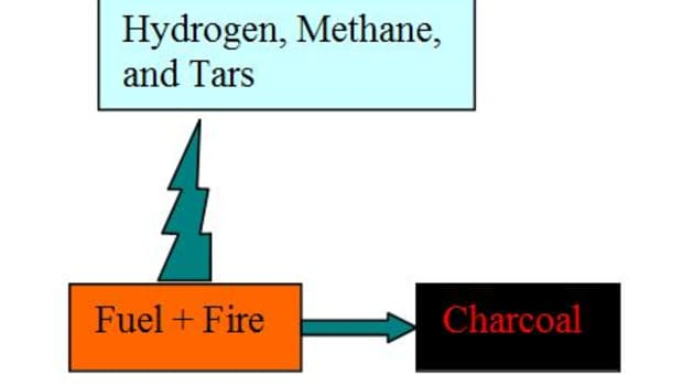 how-to-make-fuel-briquettes-charcoal-dust-carbonization-and-pyrolysis-of-biomass