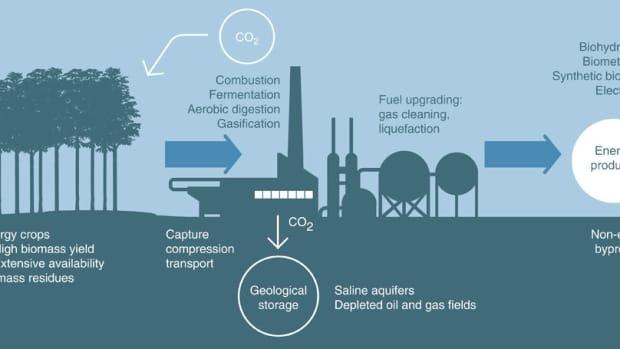 renewable-energy-capture-and-storage-of-carbon-dixodie