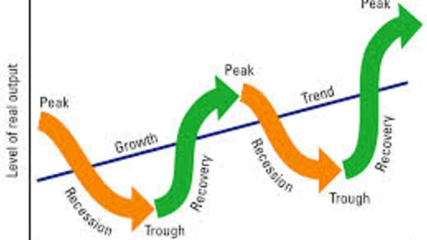 stock-market-timing-based-on-the-economic-cycle